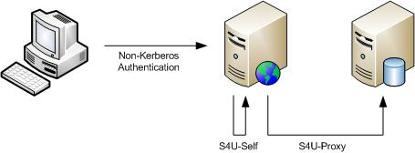 Services for User to Self (S4USelf) and Services for User to Proxy (S4U Proxy)