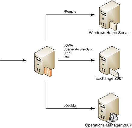 Reverse Publishing with ISA Server 2006