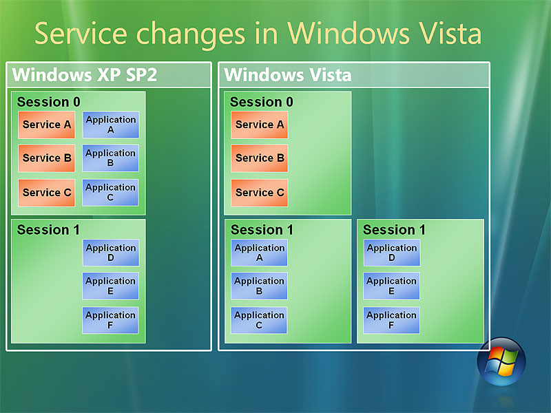 Service Changes in Vista
